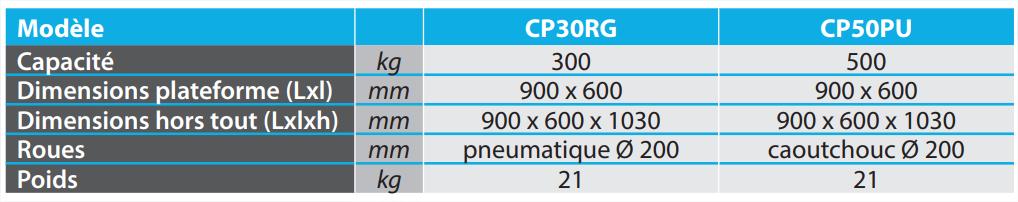 Dimensions cp30rg et cp50pu