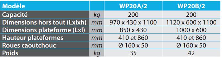 Dimensions wp20