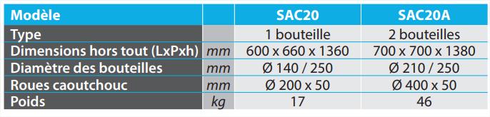 SAC20  SAC20A