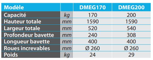 Modèle DMGE